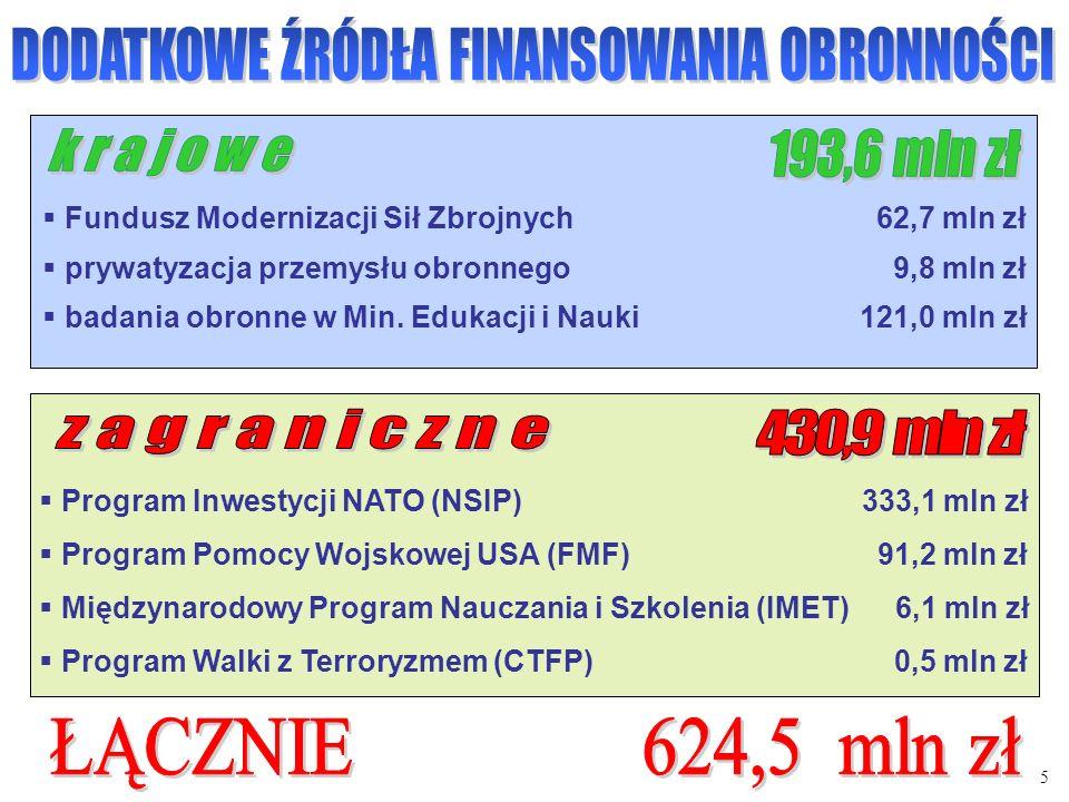 Fundusz Modernizacji Sił Zbrojnych 62,7 mln zł prywatyzacja przemysłu obronnego 9,8 mln zł badania obronne w Min. Edukacji i Nauki 121,0 mln zł Progra