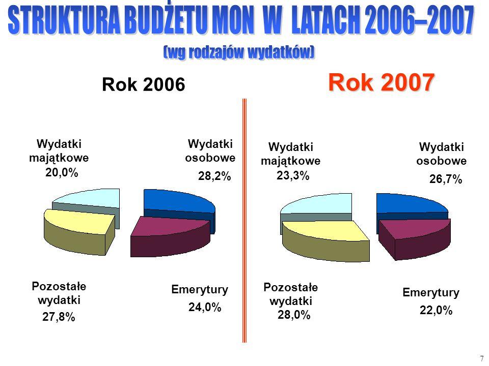 Wydatki osobowe 28,2% Emerytury 24,0% Wydatki majątkowe 20,0% Rok 2006 27,8% Pozostałe wydatki Rok 2007 Wydatki osobowe 26,7% Emerytury 22,0% Wydatki