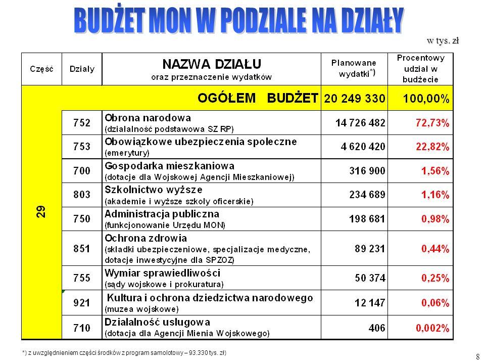 8 w tys. zł *) z uwzględnieniem części środków z program samolotowy – 93.330 tys. zł) *)
