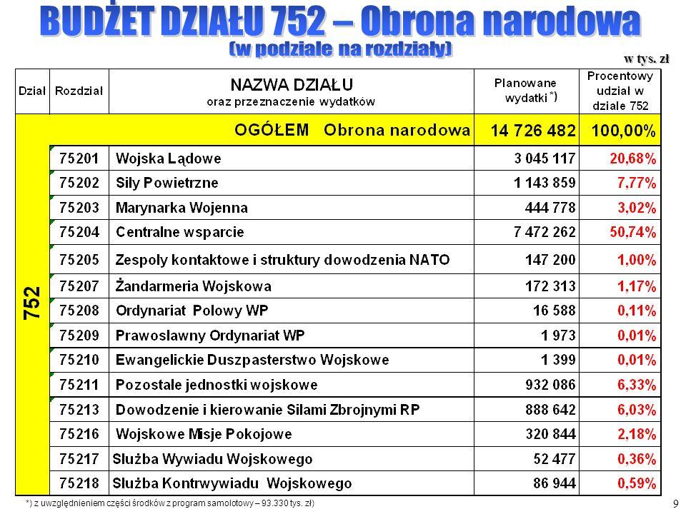 9 w tys. zł *) *) z uwzględnieniem części środków z program samolotowy – 93.330 tys. zł)