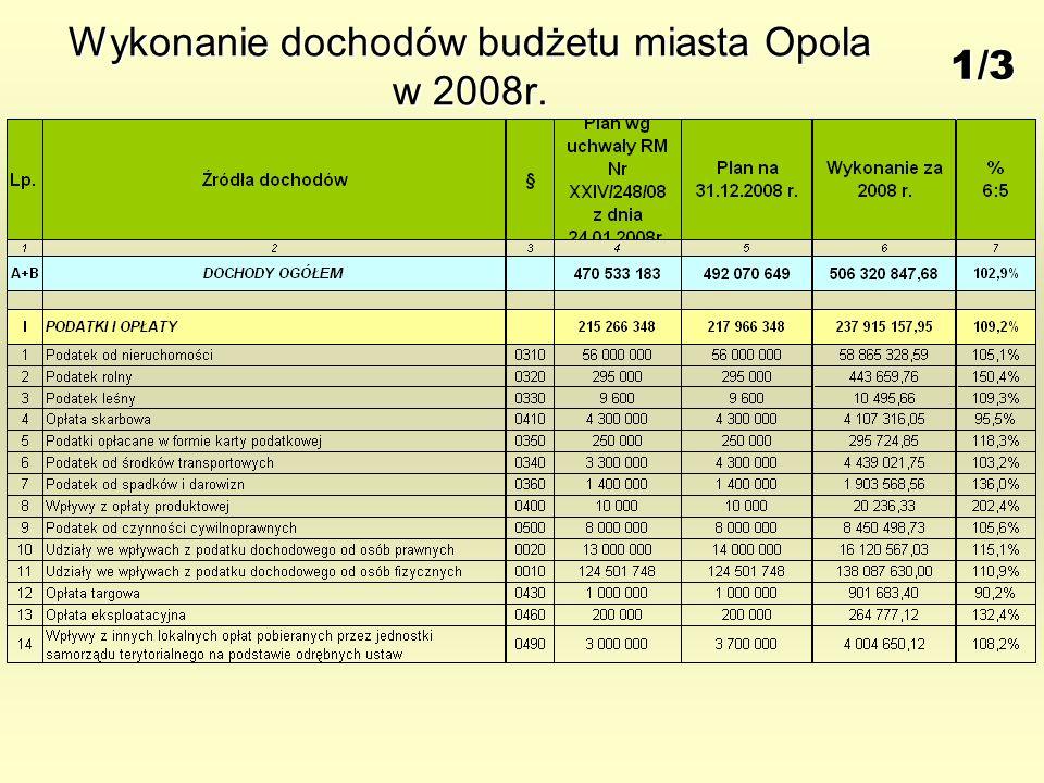 Wykonanie dochodów budżetu miasta Opola w 2008r. 1/3