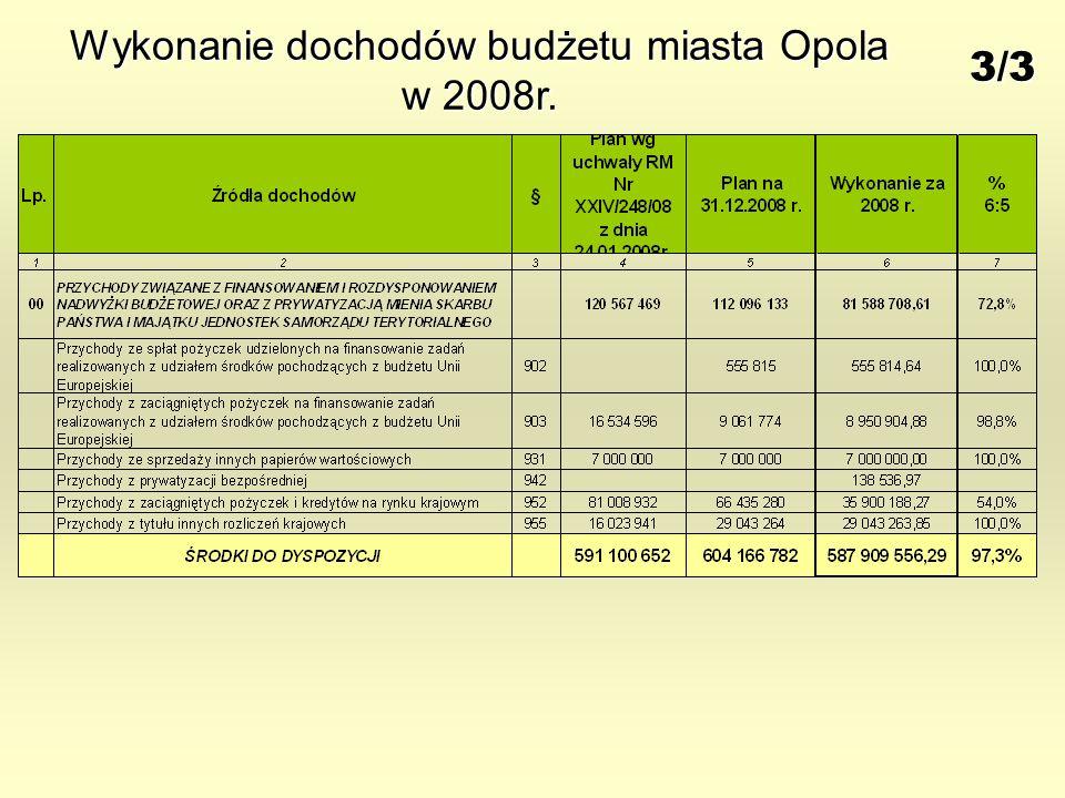 Wykonanie dochodów budżetu miasta Opola w 2008r. 3/3
