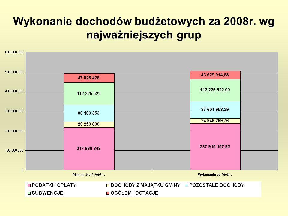 Wykonanie dochodów budżetowych za 2008r. wg najważniejszych grup