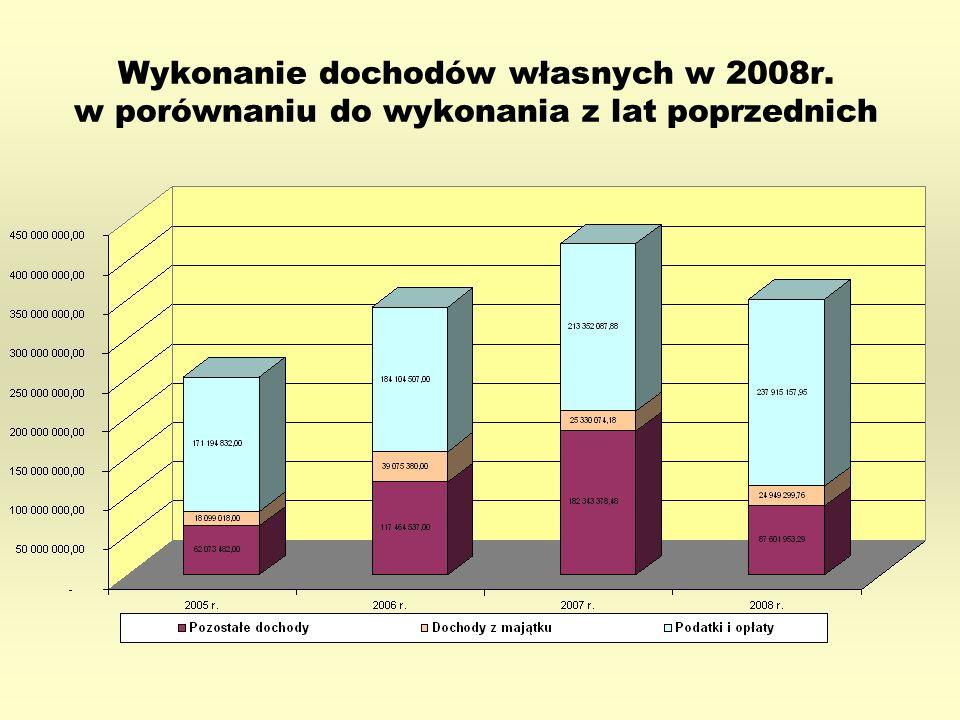 Wykonanie dochodów własnych w 2008r. w porównaniu do wykonania z lat poprzednich