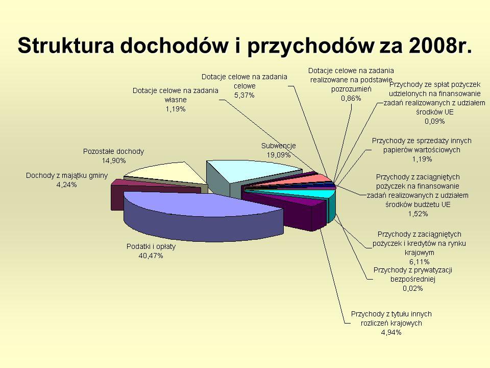 Struktura dochodów i przychodów za 2008r.