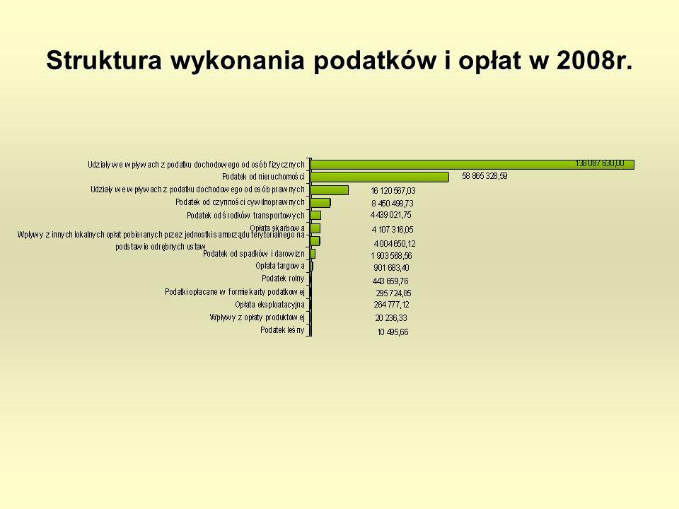 Struktura wykonania podatków i opłat w 2008r.