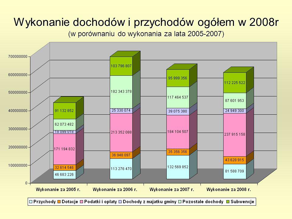 Wykonanie dochodów i przychodów ogółem w 2008r (w porównaniu do wykonania za lata 2005-2007)