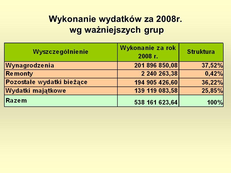 Wykonanie wydatków za 2008r. wg ważniejszych grup