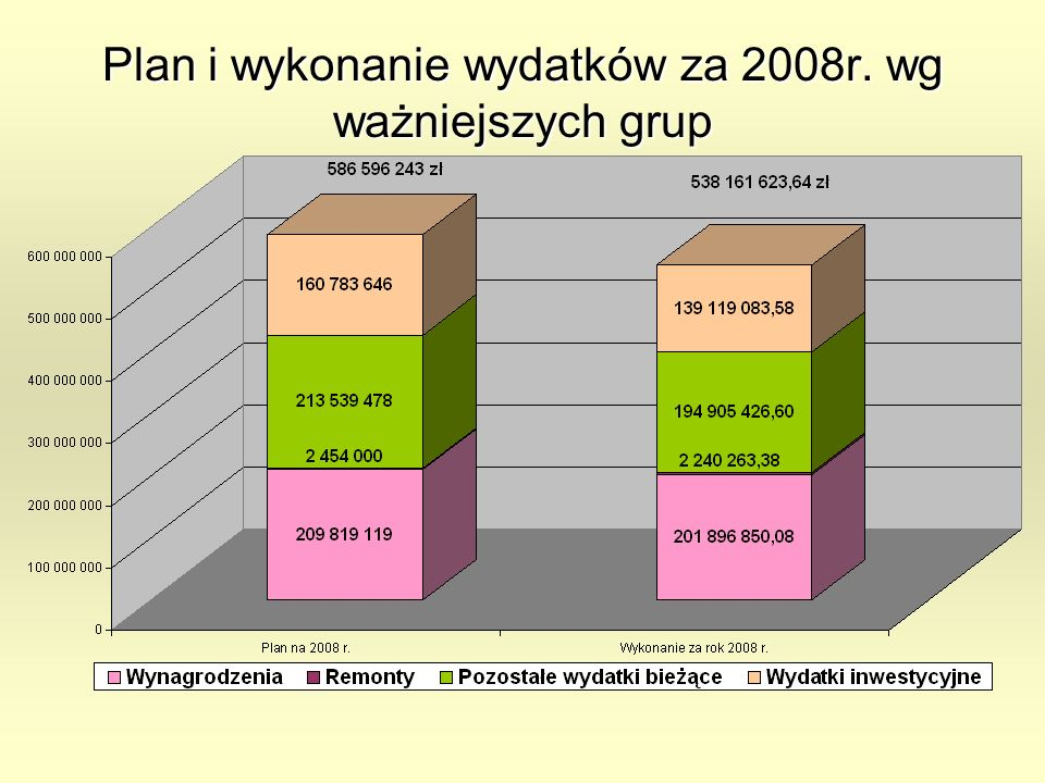 Plan i wykonanie wydatków za 2008r. wg ważniejszych grup