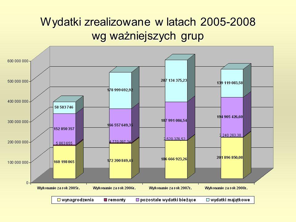 Wydatki zrealizowane w latach 2005-2008 wg ważniejszych grup