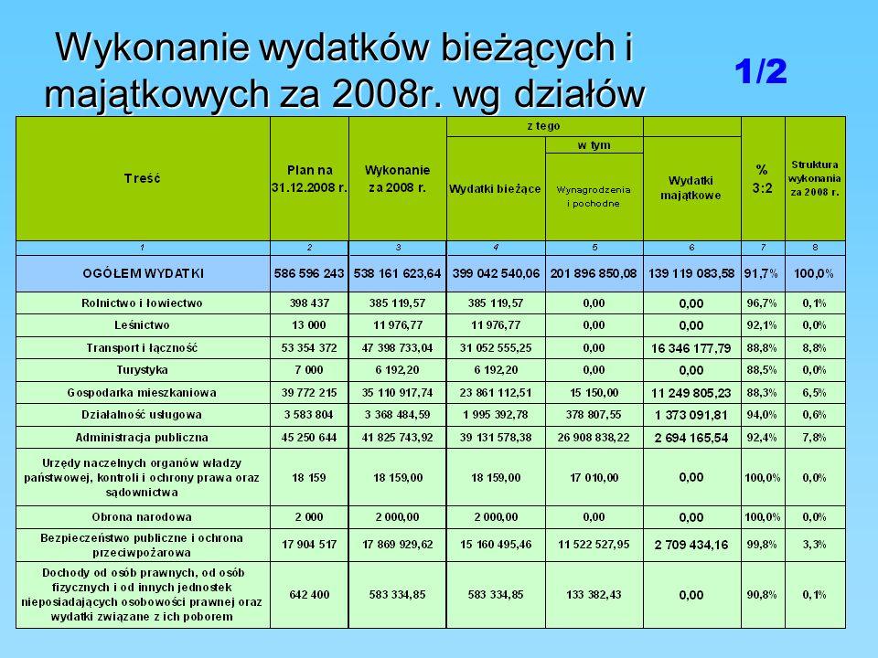 Wykonanie wydatków bieżących i majątkowych za 2008r. wg działów 1/2