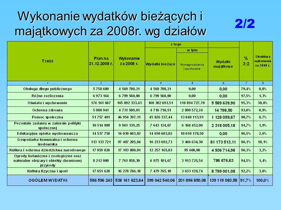 Wykonanie wydatków bieżących i majątkowych za 2008r. wg działów 2/2