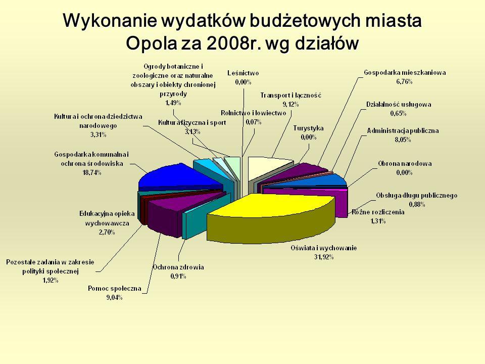 Wykonanie wydatków budżetowych miasta Opola za 2008r. wg działów