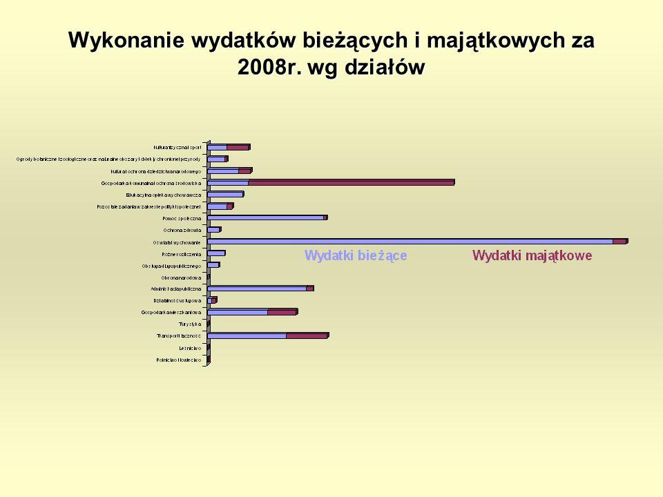Wykonanie wydatków bieżących i majątkowych za 2008r. wg działów