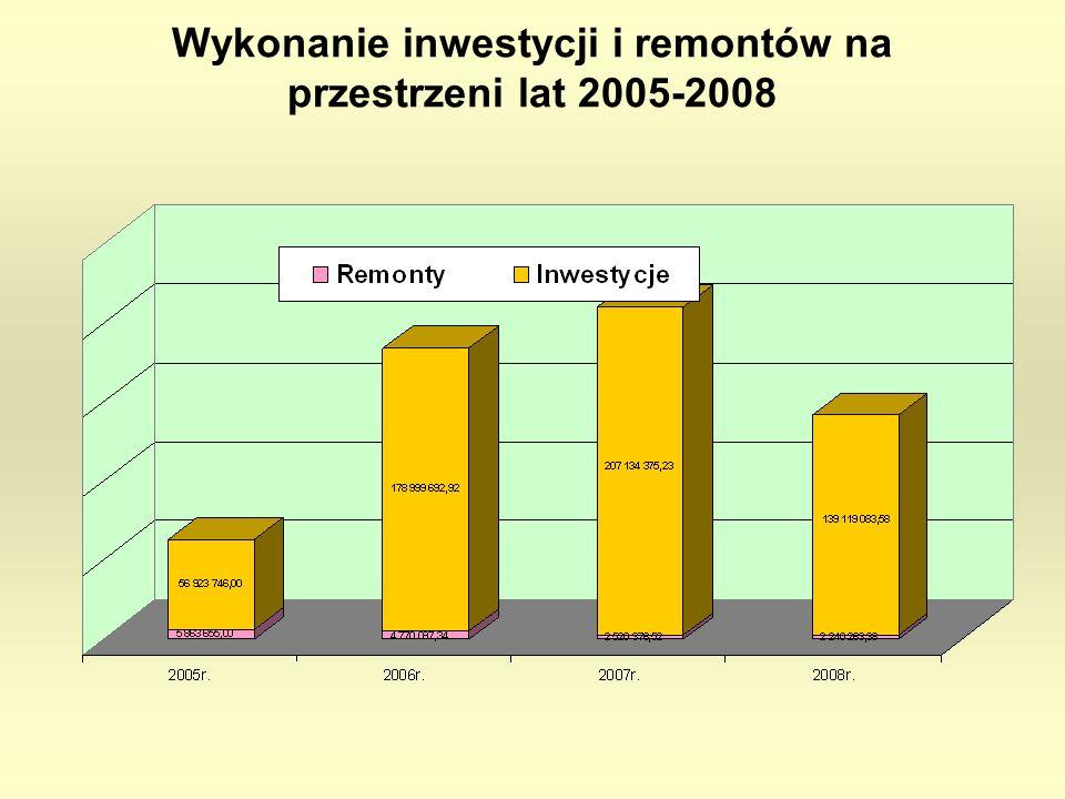 Wykonanie inwestycji i remontów na przestrzeni lat 2005-2008