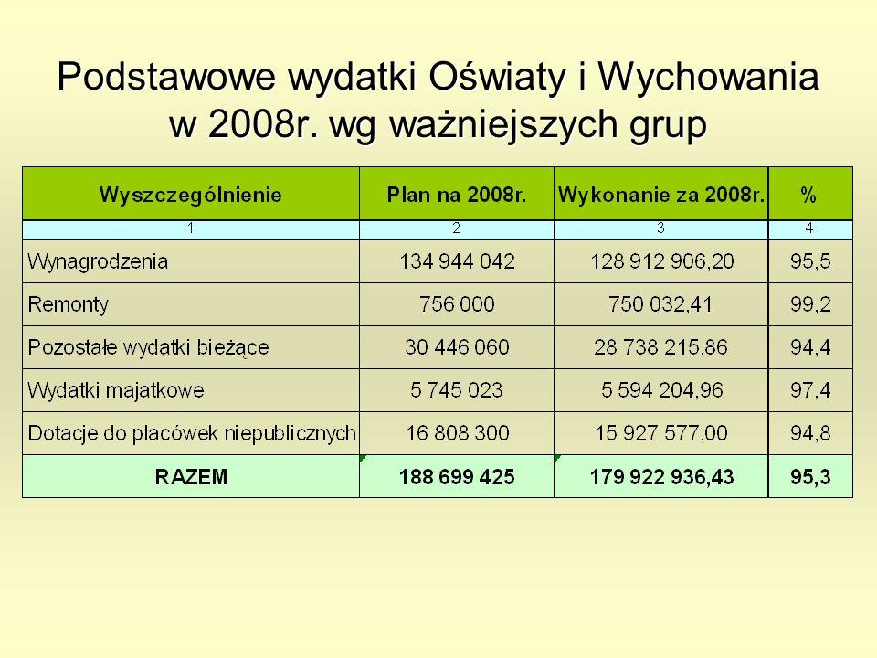 Podstawowe wydatki Oświaty i Wychowania w 2008r. wg ważniejszych grup
