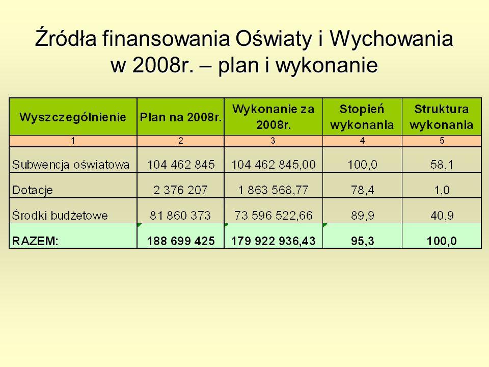 Źródła finansowania Oświaty i Wychowania w 2008r. – plan i wykonanie