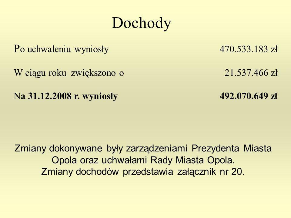 Dochody P o uchwaleniu wyniosły 470.533.183 zł W ciągu roku zwiększono o 21.537.466 zł Na 31.12.2008 r.