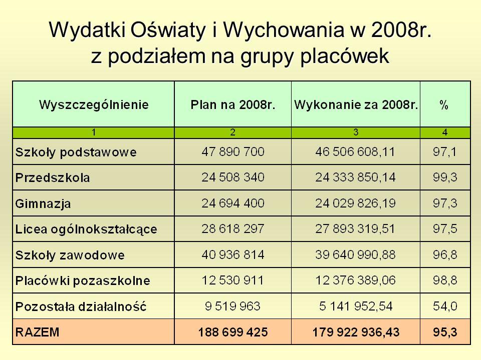 Wydatki Oświaty i Wychowania w 2008r. z podziałem na grupy placówek