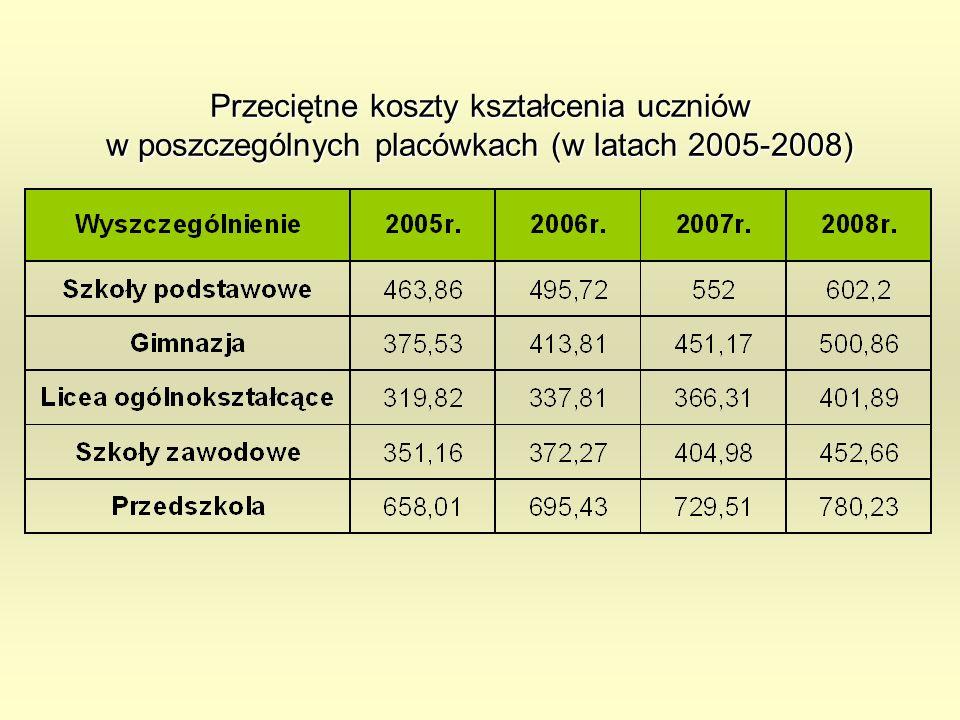 Przeciętne koszty kształcenia uczniów w poszczególnych placówkach (w latach 2005-2008)