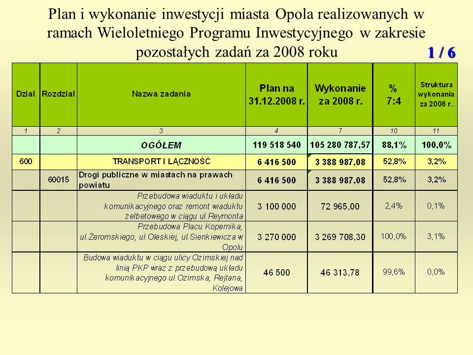 Plan i wykonanie inwestycji miasta Opola realizowanych w ramach Wieloletniego Programu Inwestycyjnego w zakresie pozostałych zadań za 2008 roku 1 / 6