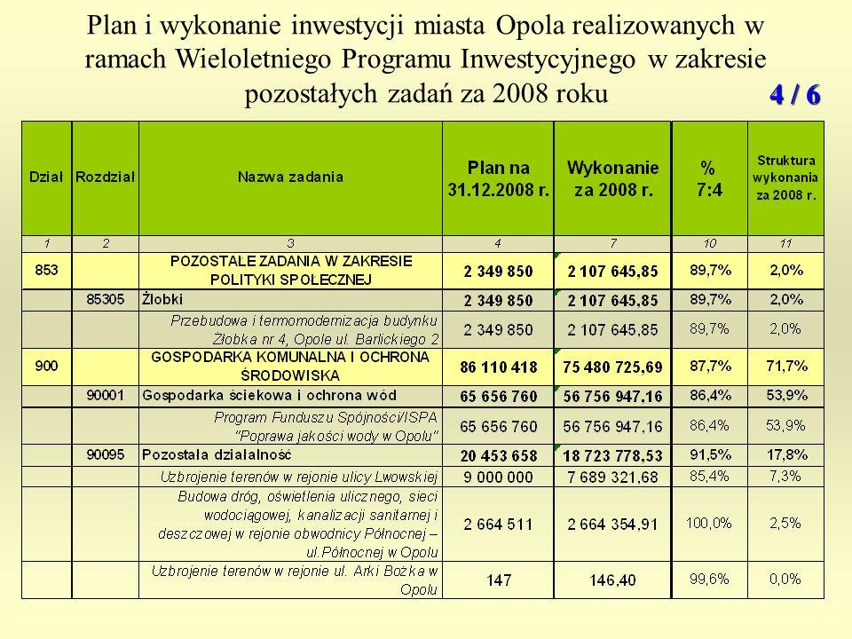 Plan i wykonanie inwestycji miasta Opola realizowanych w ramach Wieloletniego Programu Inwestycyjnego w zakresie pozostałych zadań za 2008 roku 4 / 6