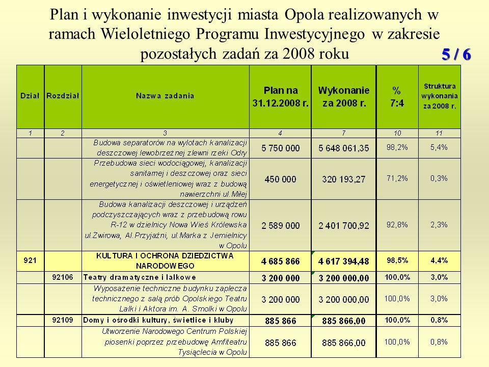 Plan i wykonanie inwestycji miasta Opola realizowanych w ramach Wieloletniego Programu Inwestycyjnego w zakresie pozostałych zadań za 2008 roku 5 / 6