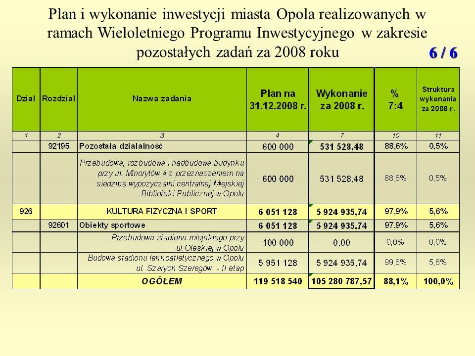 Plan i wykonanie inwestycji miasta Opola realizowanych w ramach Wieloletniego Programu Inwestycyjnego w zakresie pozostałych zadań za 2008 roku 6 / 6