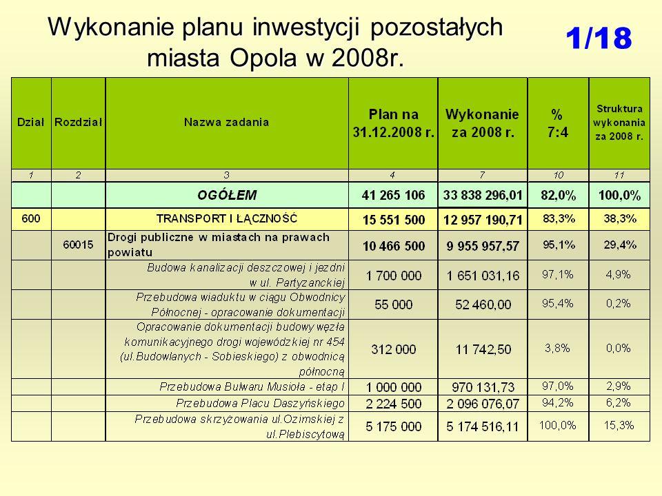 Wykonanie planu inwestycji pozostałych miasta Opola w 2008r. 1/18