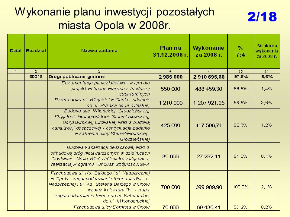 Wykonanie planu inwestycji pozostałych miasta Opola w 2008r. 2/18