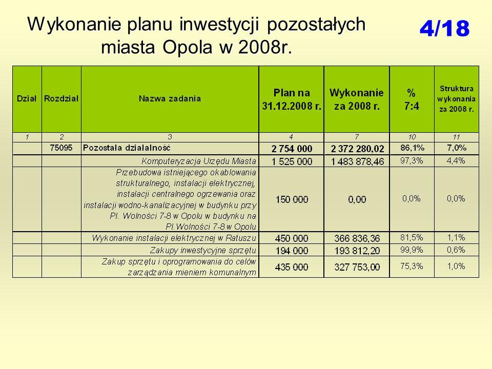 Wykonanie planu inwestycji pozostałych miasta Opola w 2008r. 4/18
