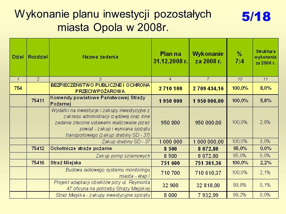 Wykonanie planu inwestycji pozostałych miasta Opola w 2008r. 5/18