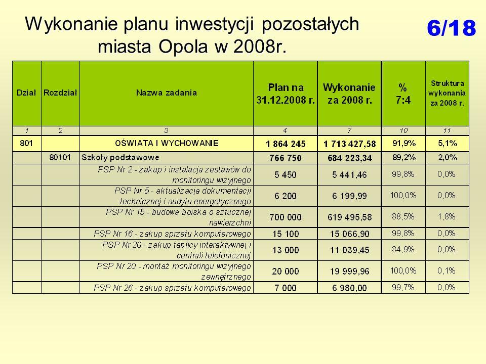Wykonanie planu inwestycji pozostałych miasta Opola w 2008r. 6/18
