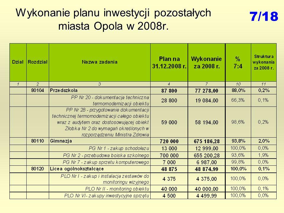 Wykonanie planu inwestycji pozostałych miasta Opola w 2008r. 7/18