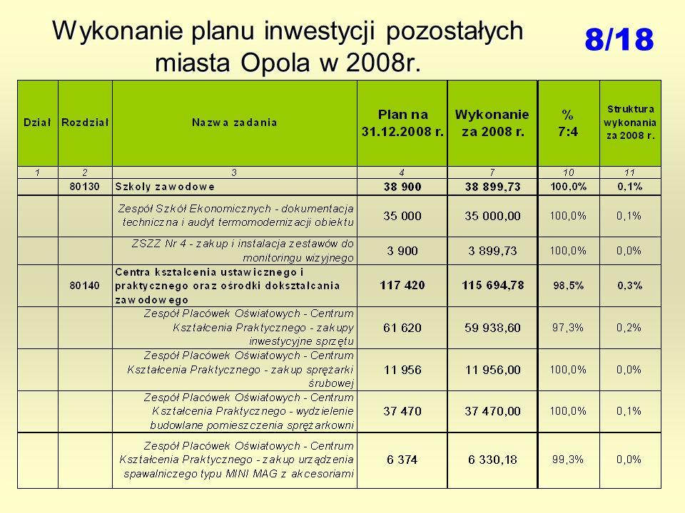 Wykonanie planu inwestycji pozostałych miasta Opola w 2008r. 8/18