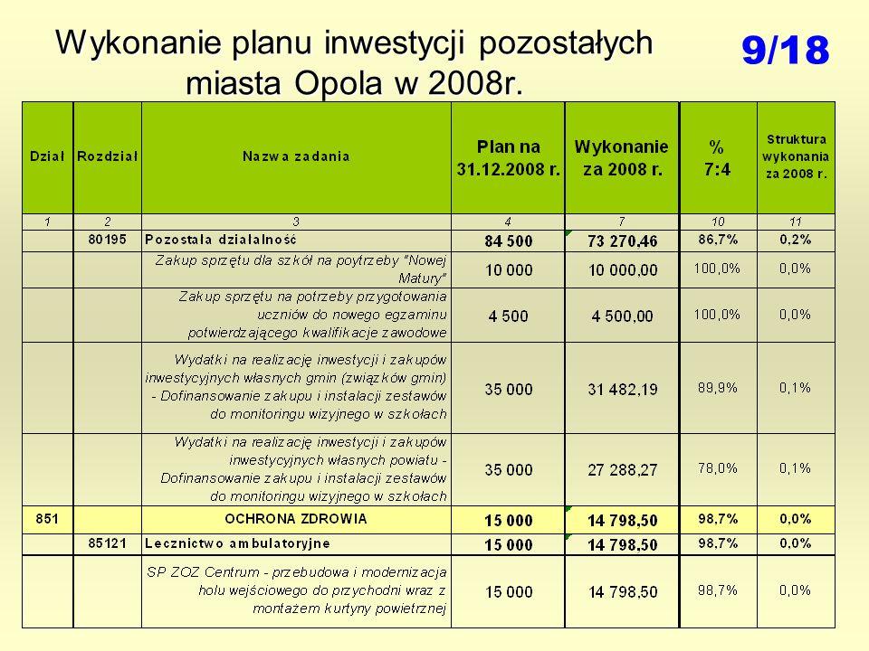 Wykonanie planu inwestycji pozostałych miasta Opola w 2008r. 9/18