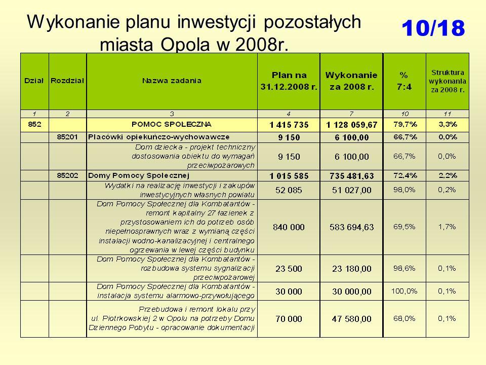 Wykonanie planu inwestycji pozostałych miasta Opola w 2008r. 10/18