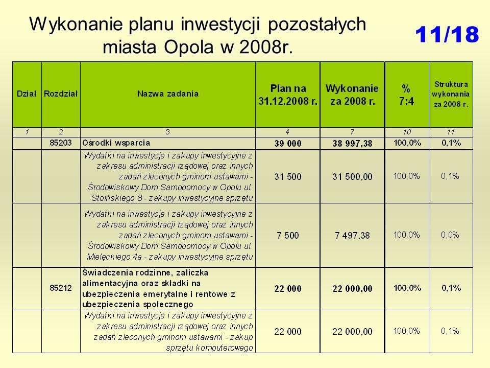 Wykonanie planu inwestycji pozostałych miasta Opola w 2008r. 11/18