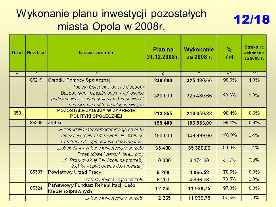 Wykonanie planu inwestycji pozostałych miasta Opola w 2008r. 12/18