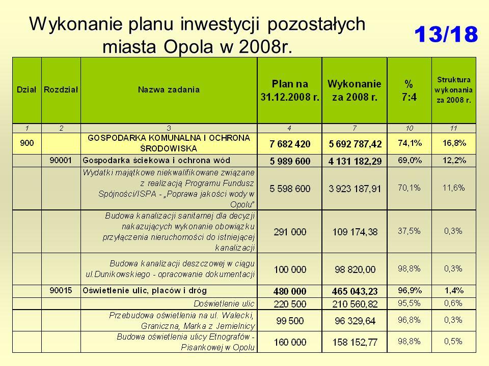 Wykonanie planu inwestycji pozostałych miasta Opola w 2008r. 13/18