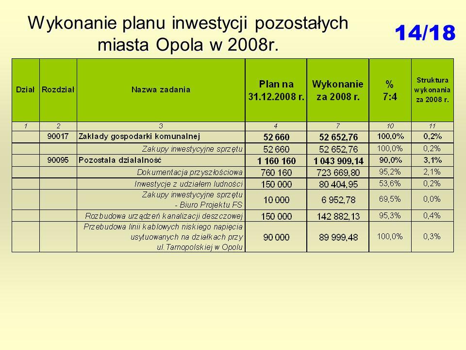 Wykonanie planu inwestycji pozostałych miasta Opola w 2008r. 14/18