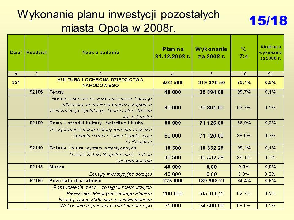 Wykonanie planu inwestycji pozostałych miasta Opola w 2008r. 15/18