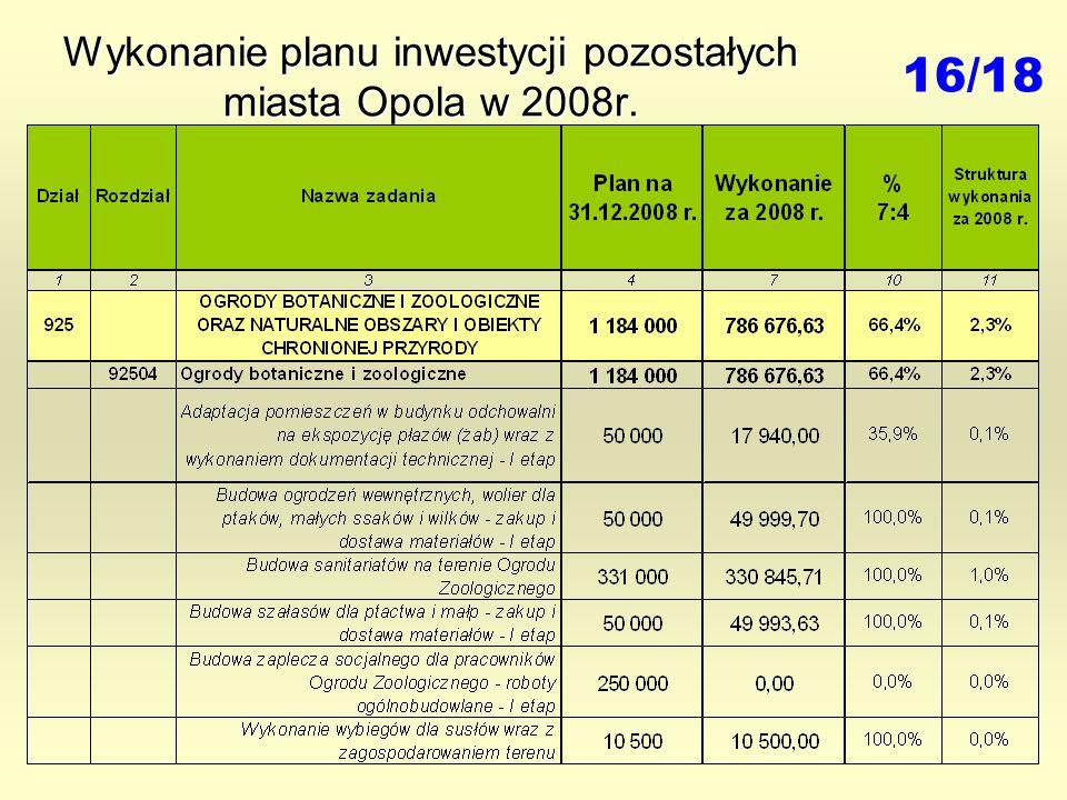Wykonanie planu inwestycji pozostałych miasta Opola w 2008r. 16/18