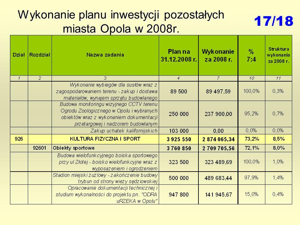 Wykonanie planu inwestycji pozostałych miasta Opola w 2008r. 17/18