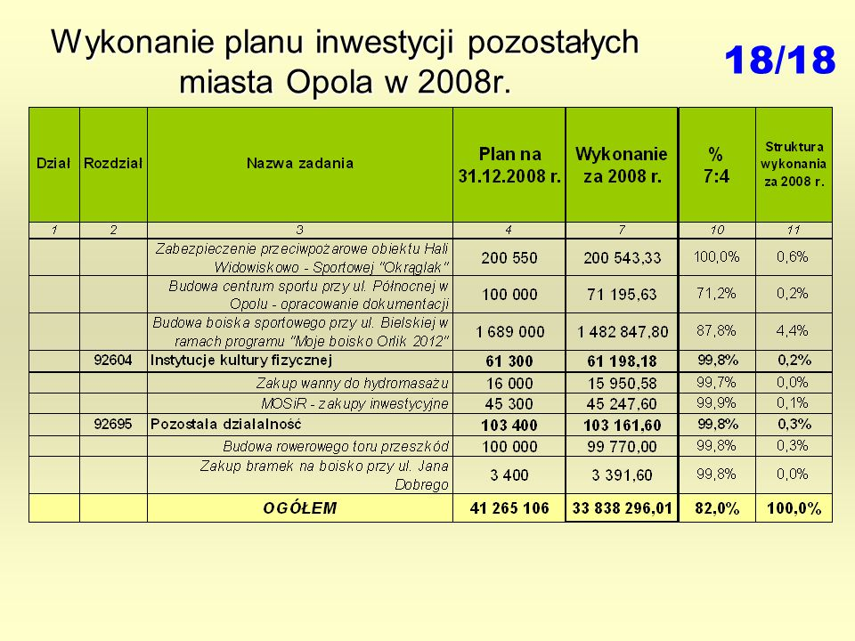 Wykonanie planu inwestycji pozostałych miasta Opola w 2008r. 18/18