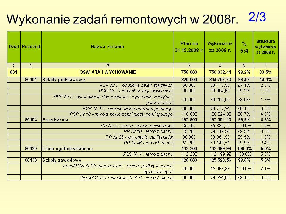Wykonanie zadań remontowych w 2008r. 2/3