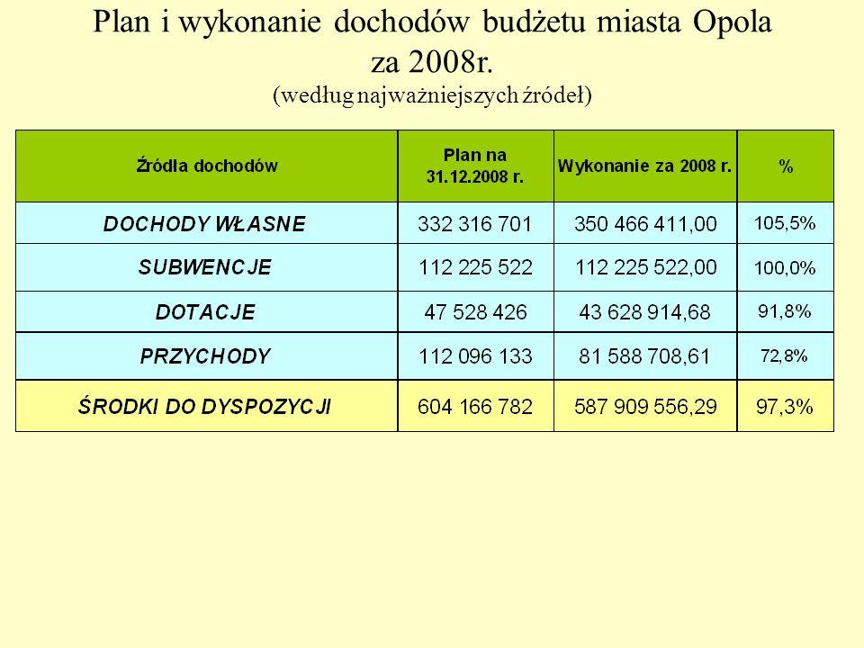 Plan i wykonanie dochodów budżetu miasta Opola za 2008r. (według najważniejszych źródeł)