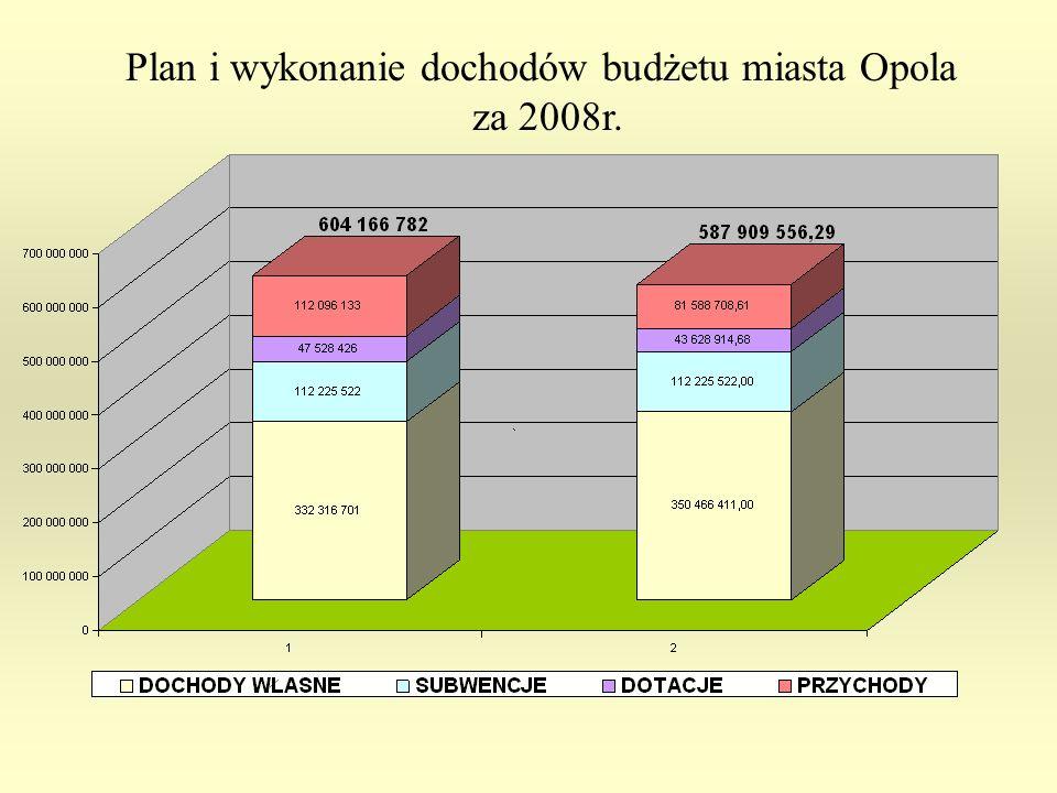 Plan i wykonanie dochodów budżetu miasta Opola za 2008r.
