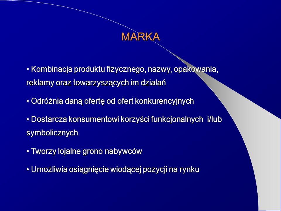 MARKA Kombinacja produktu fizycznego, nazwy, opakowania, reklamy oraz towarzyszących im działań Kombinacja produktu fizycznego, nazwy, opakowania, rek