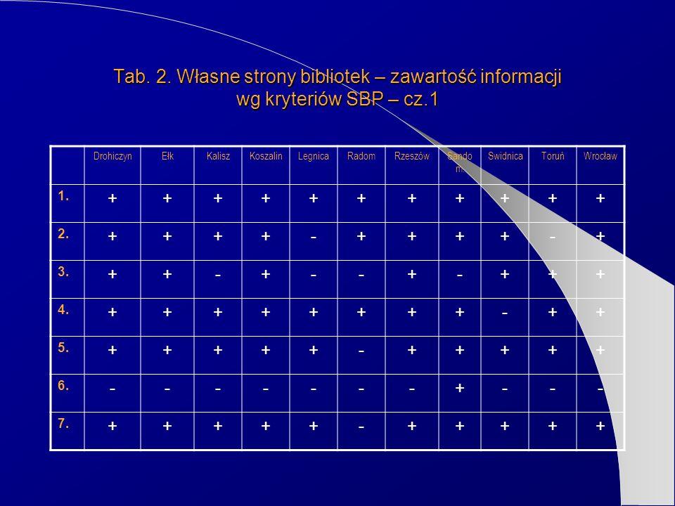 Tab. 2. Własne strony bibliotek – zawartość informacji wg kryteriów SBP – cz.1 DrohiczynEłkKaliszKoszalinLegnicaRadomRzeszówSando m. SwidnicaToruńWroc